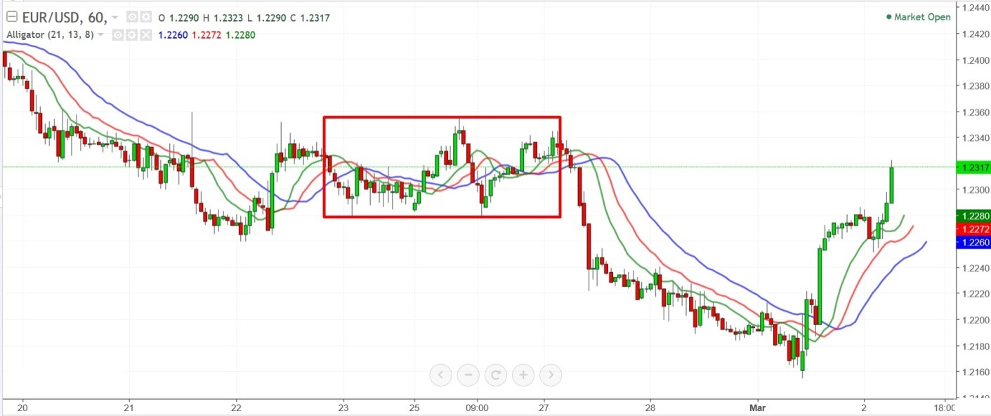 indicators-olymptrade