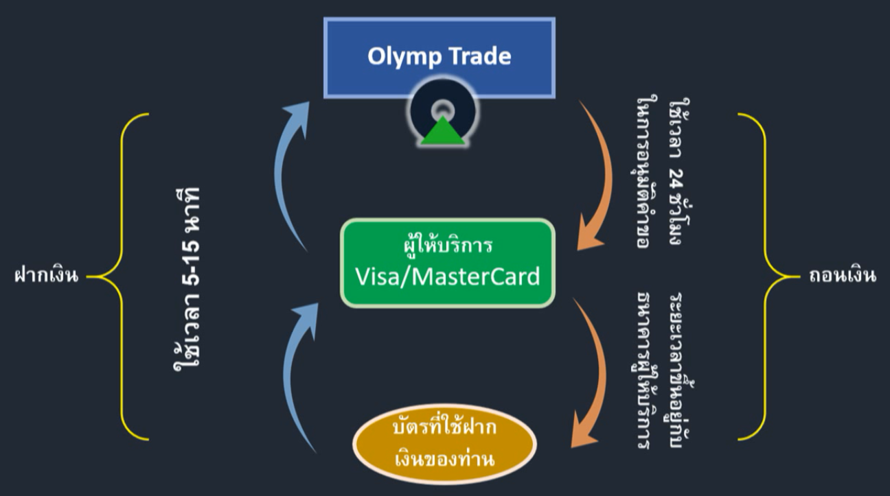olymp-withdraw-fast
