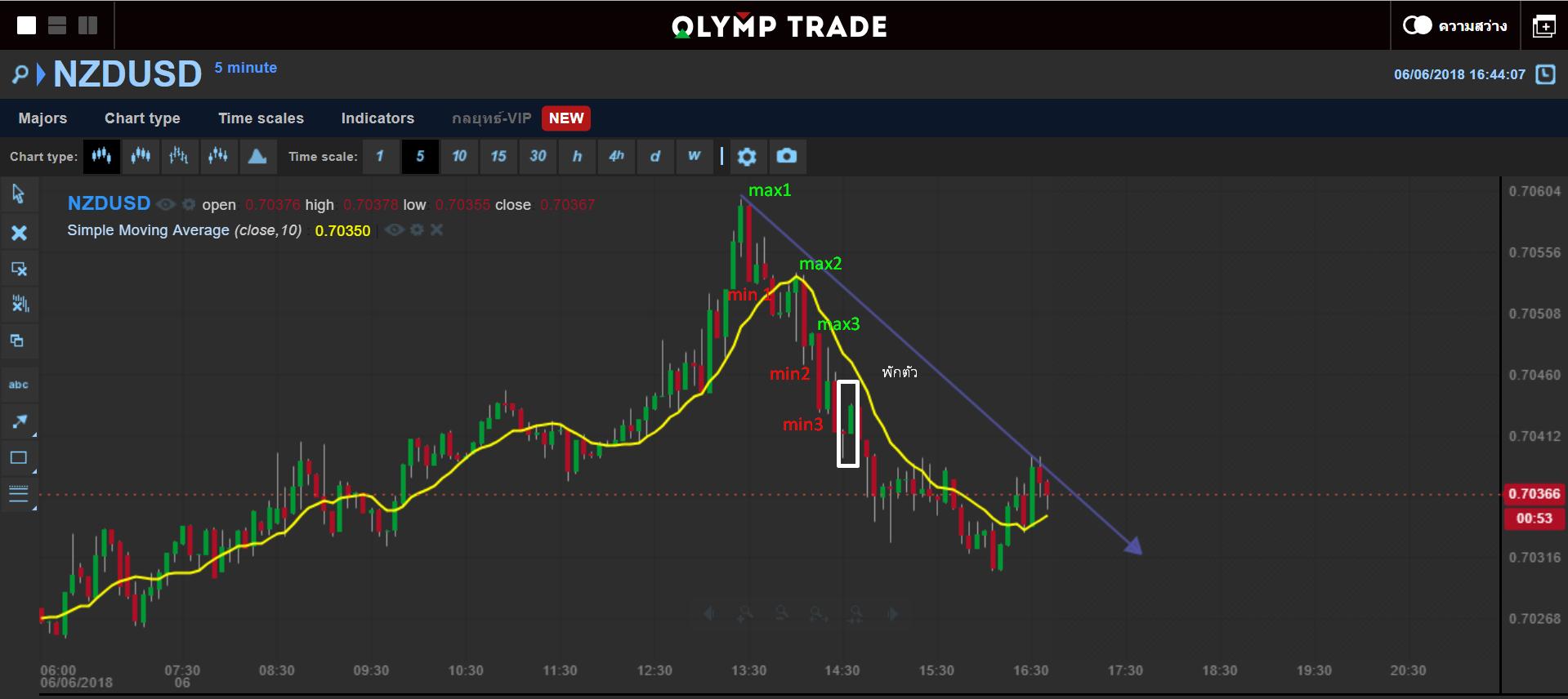 olymp-trend-2