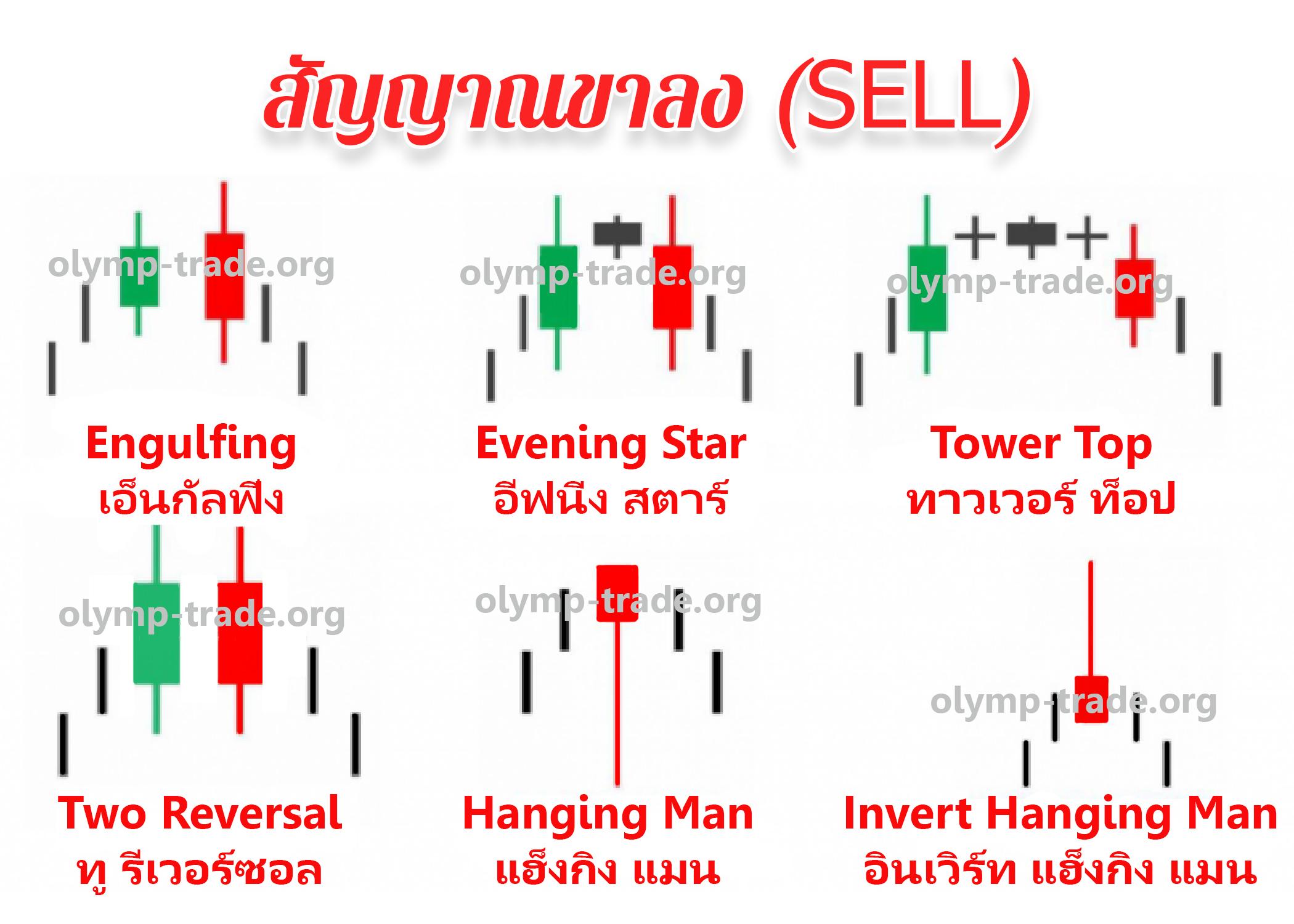 Price action bearish-olymp-trade.org