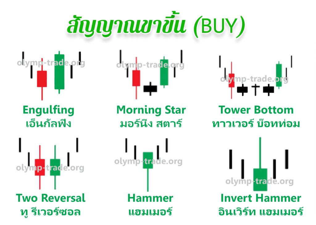 Price action bullish-olymp-trade-org