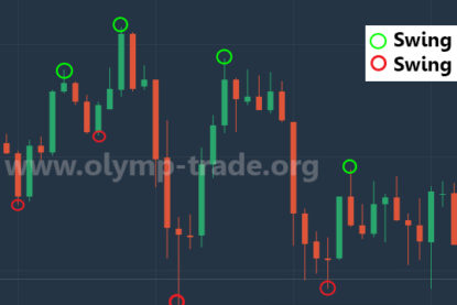 olymp-swing-high-low