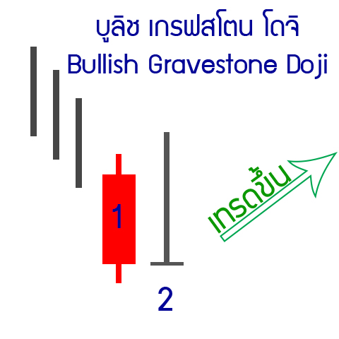 12-up-Bullish-Gravestone-Doji