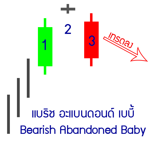 15-down-Bearish-Abandoned-Baby
