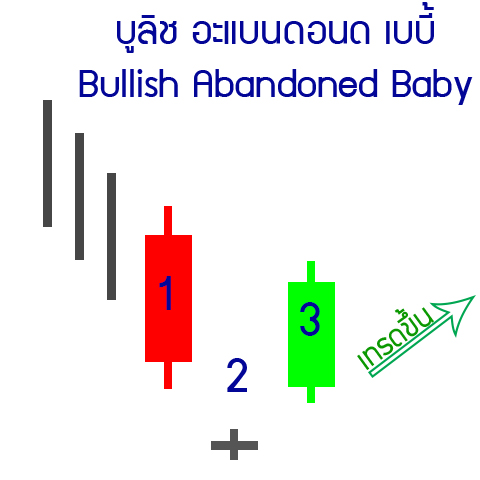 15-up-Bullish-Abandoned-Baby