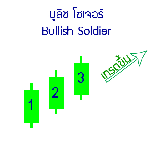 20-up-Bullish-Soldier