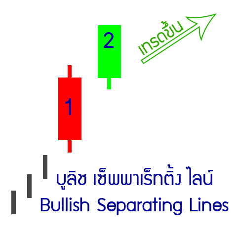 22-up-Bullish-Separating-Lines