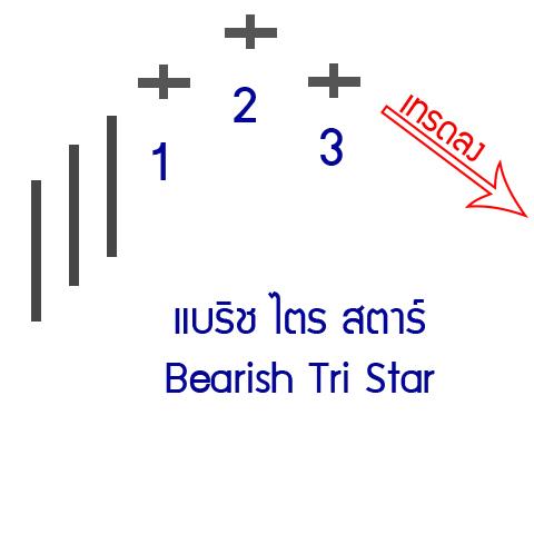 23-down-Bearish-Tri-Star