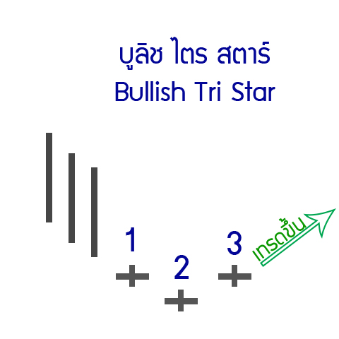 23-up-Bullish-Tri-Star