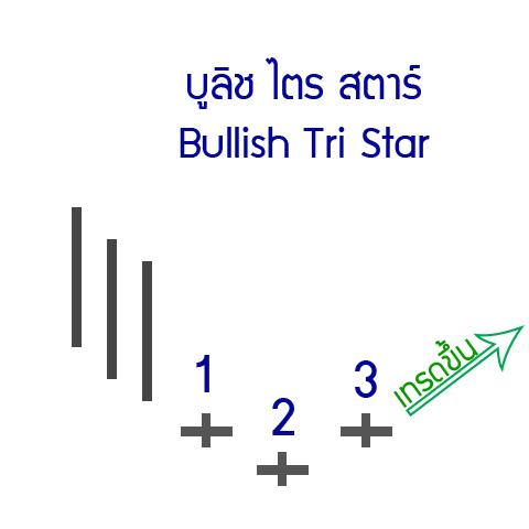 23-up-Bullish-Tri-Star
