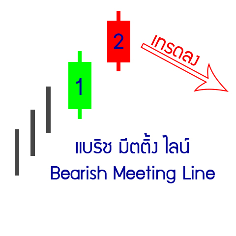 25-down-Bearish-Meeting-Line
