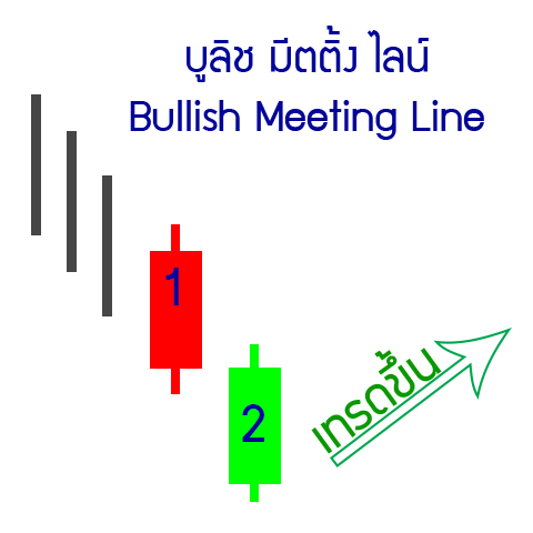 25-up-Bullish-Meeting-Line