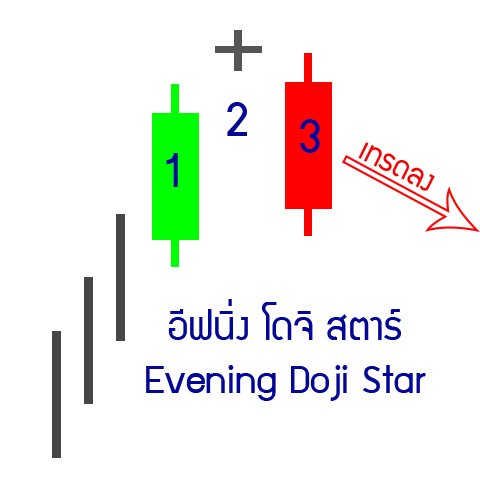 3-down-Evening-Doji-star