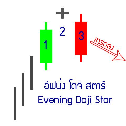 3-down-Evening-Doji-star