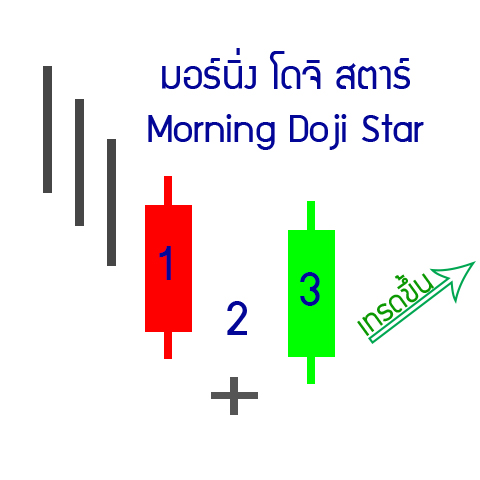 3-up-morning-Doji-star