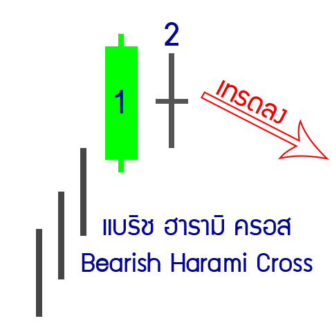 6-down-bearish-Harami-cross