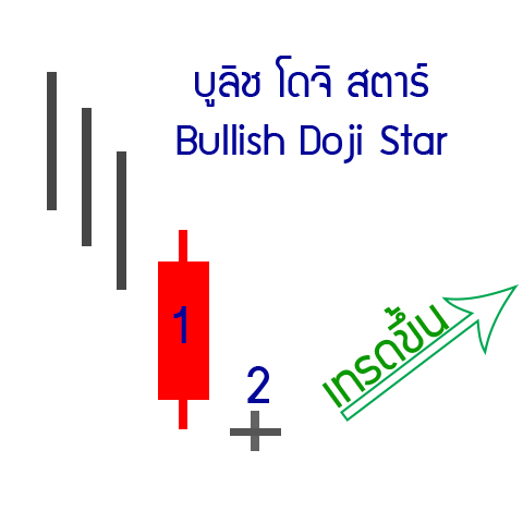 7-up-bullish-Doji-Star