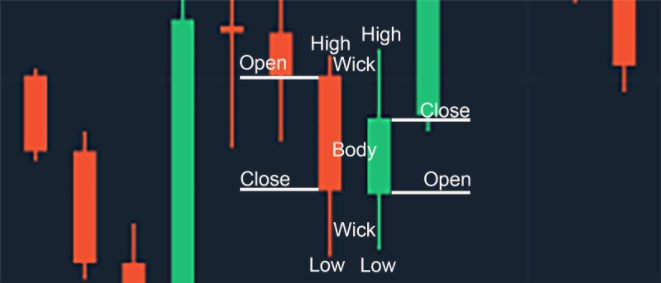 trade-candle-stick-on-olymp-trade
