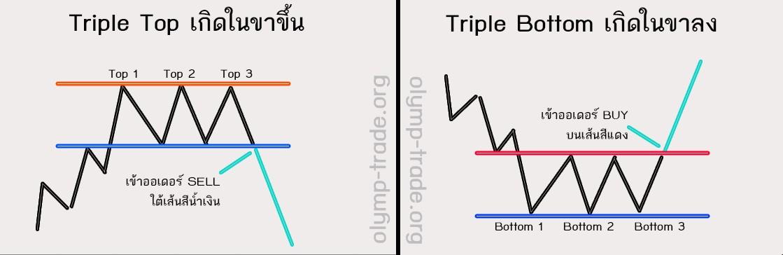 triple-top-and-bottom