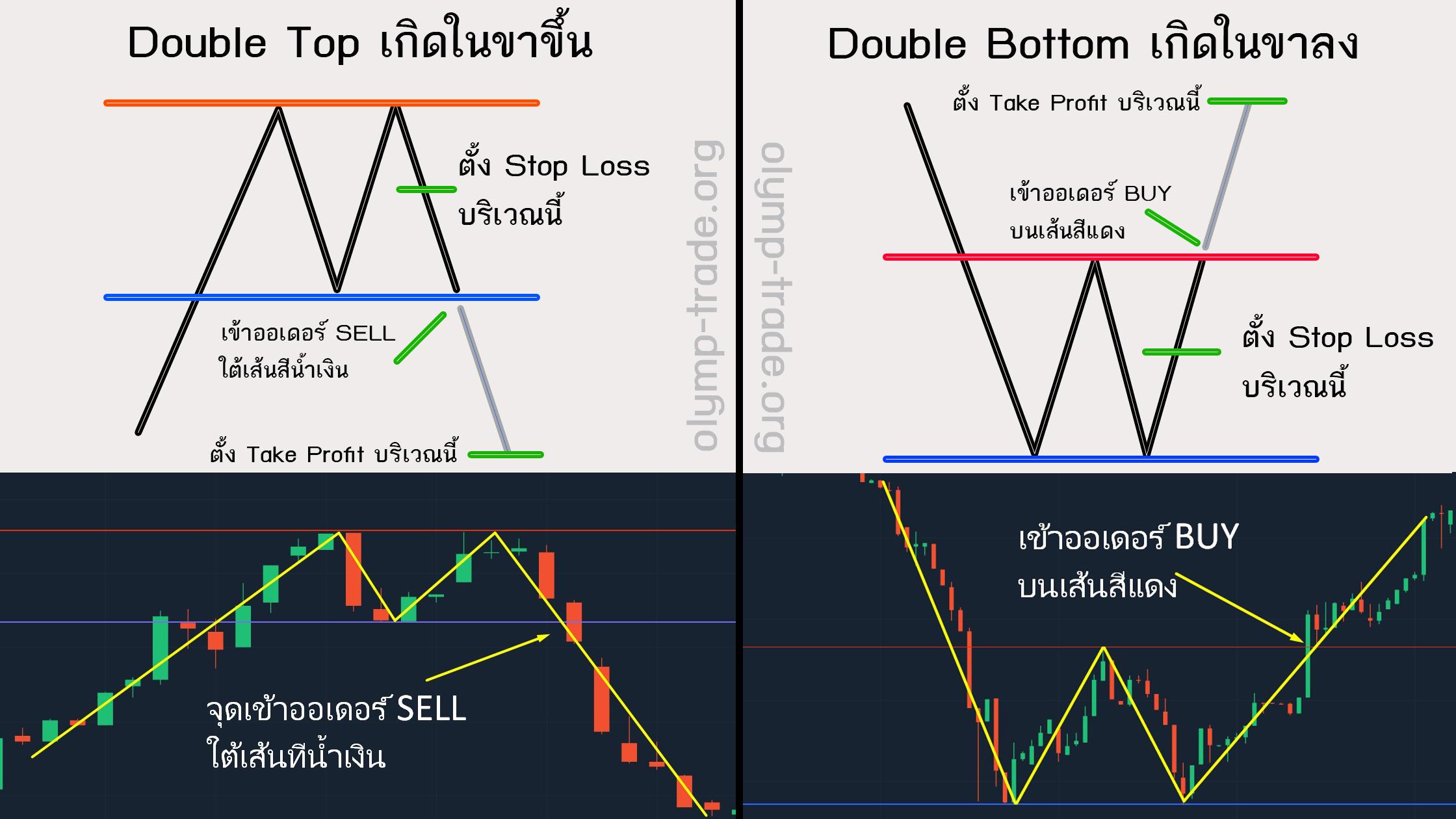 double-top-double-bottom