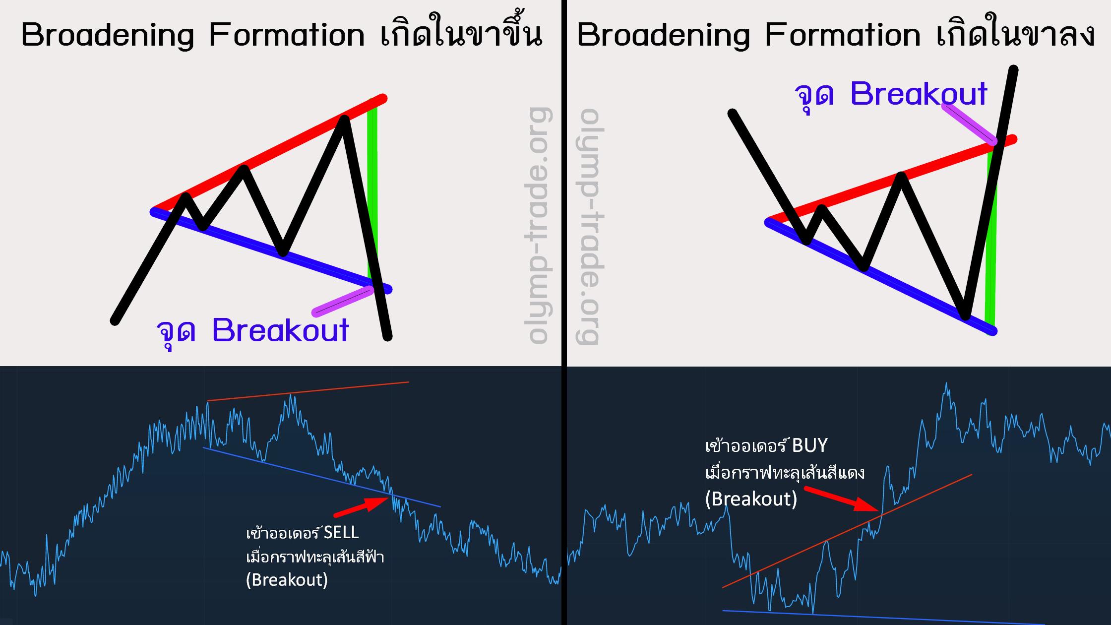 broadening-formation