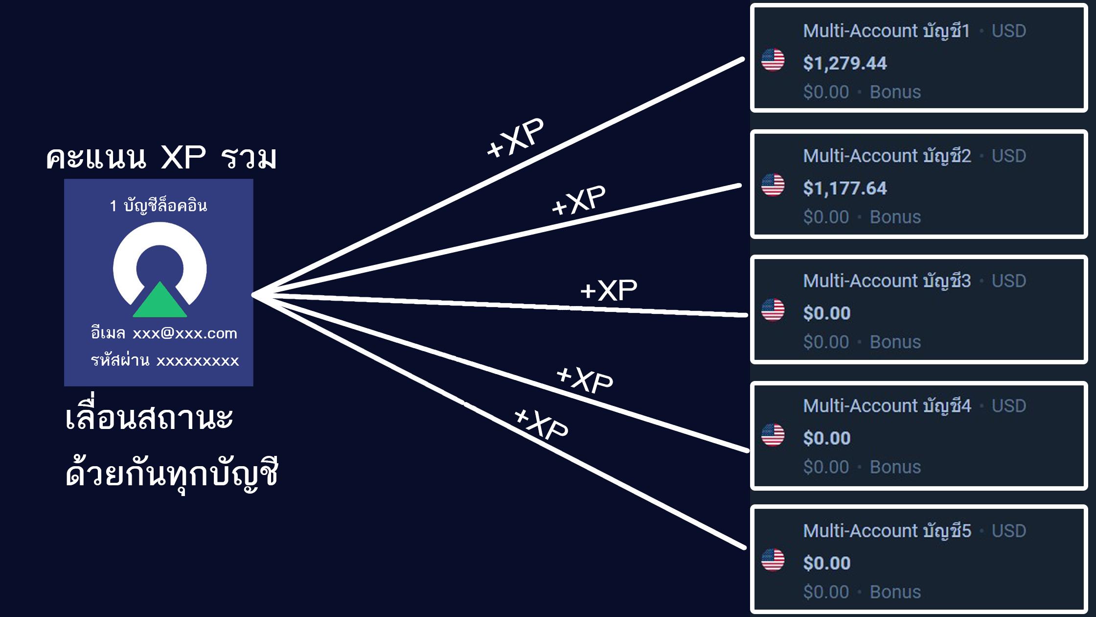 olymp-multi-account-7