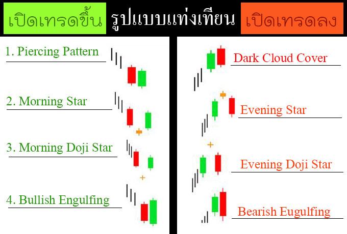 price-action-pdf-file-thai-language