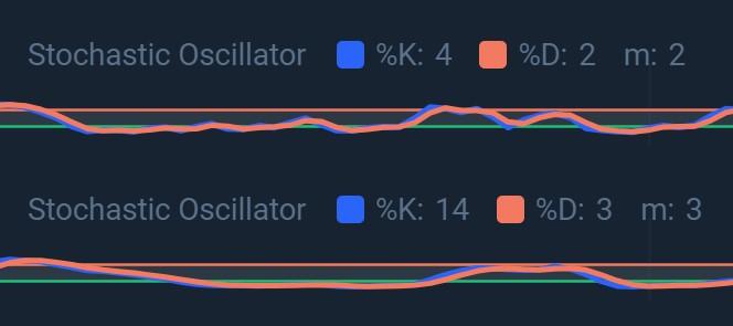 trade-olymp-stochastic-oscillator